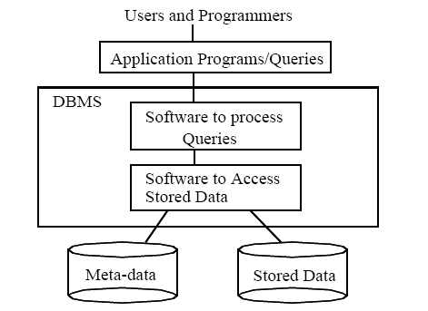 dbms structure. WordPress Tags: Database,DBMS