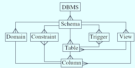 dbms structure. structure of an RDBMS and